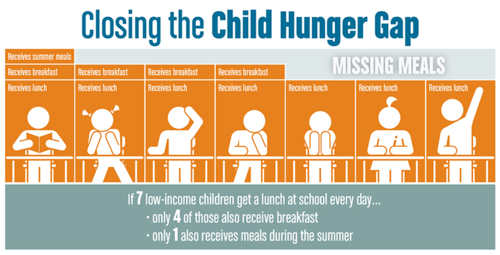 Child-hunger-gap