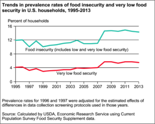 Graph USDA